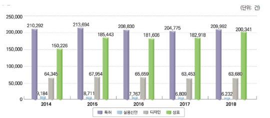 지난해 산업재산권·저작권 출원 및 등록 전년비 증가세